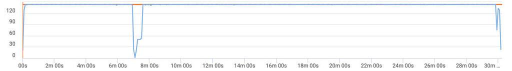 Xiaomi Mi 10T Pro vainglory gaming review 144hz
