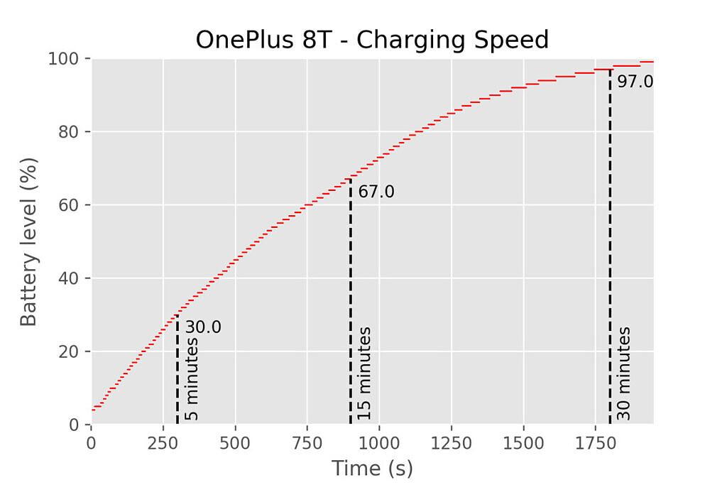 OnePlus 8T charging speed