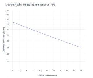 Measured luminance vs APL for Google Pixel 5