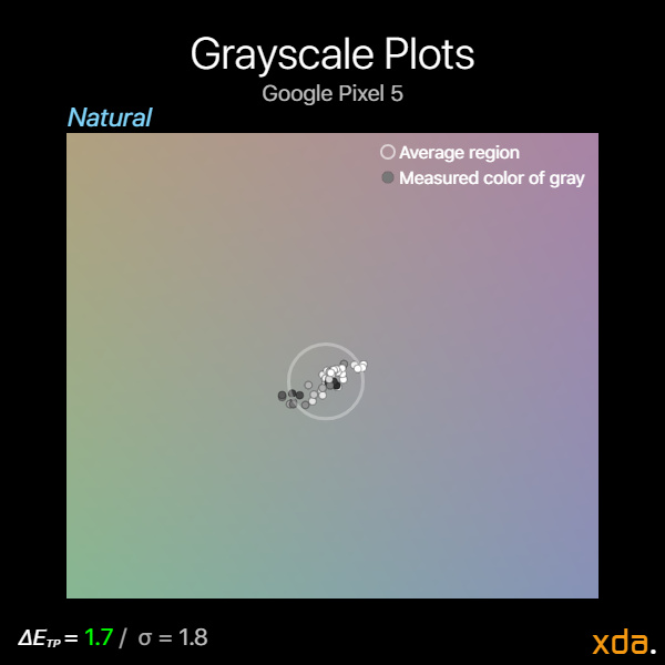Google Pixel 5 grayscale plots in natural profile