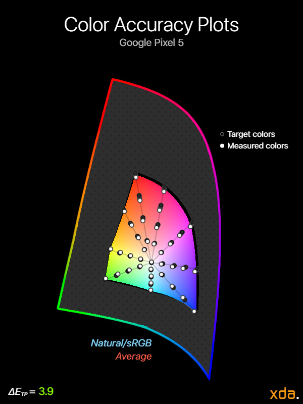 Google Pixel 5 color accuracy plots in natural/sRGB
