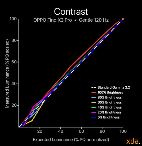 OPPO Find X2 Pro contrast gentle profile