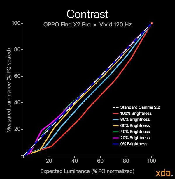 OPPO Find X2 Pro contrast vivid profile