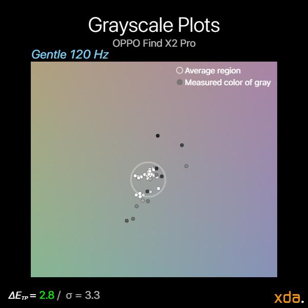 OPPO Find X2 Pro grayscale plots gentle 120Hz