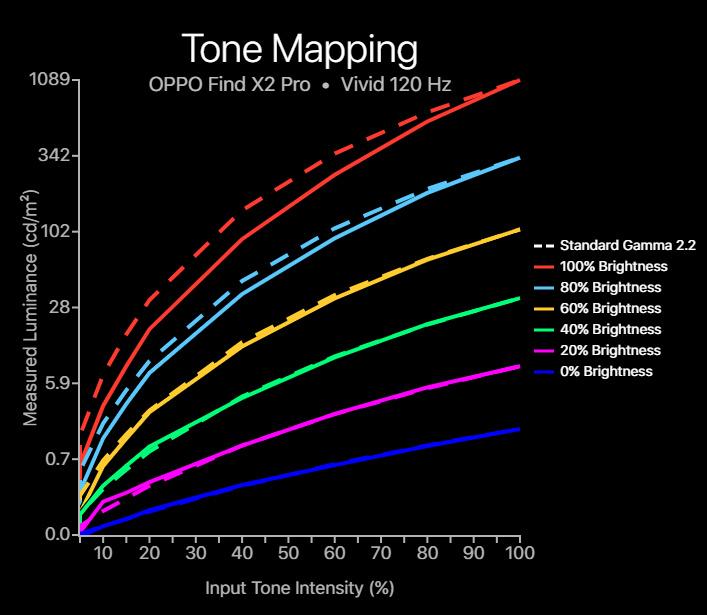 OPPO Find X2 Pro tone mapping vivid profile